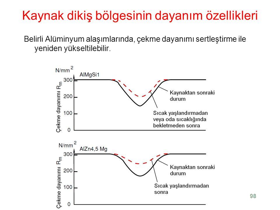 Kaynak dikiş bölgesinin dayanım özellikleri Belirli Alüminyum alaşımlarında, çekme dayanımı sertleştirme ile yeniden yükseltilebilir. 98