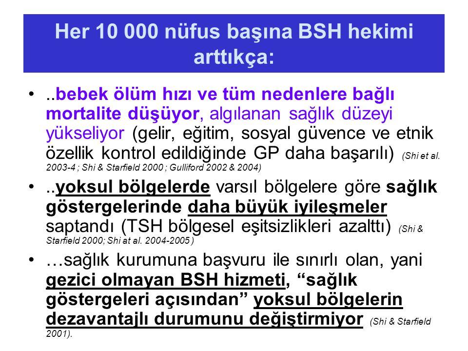 Her 10 000 nüfus başına BSH hekimi arttıkça:..bebek ölüm hızı ve tüm nedenlere bağlı mortalite düşüyor, algılanan sağlık düzeyi yükseliyor (gelir, eği
