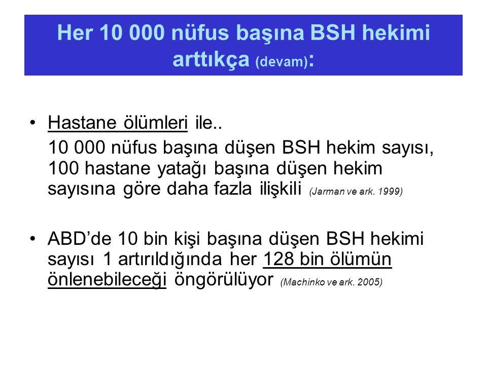 Her 10 000 nüfus başına BSH hekimi arttıkça (devam) : Hastane ölümleri ile.. 10 000 nüfus başına düşen BSH hekim sayısı, 100 hastane yatağı başına düş