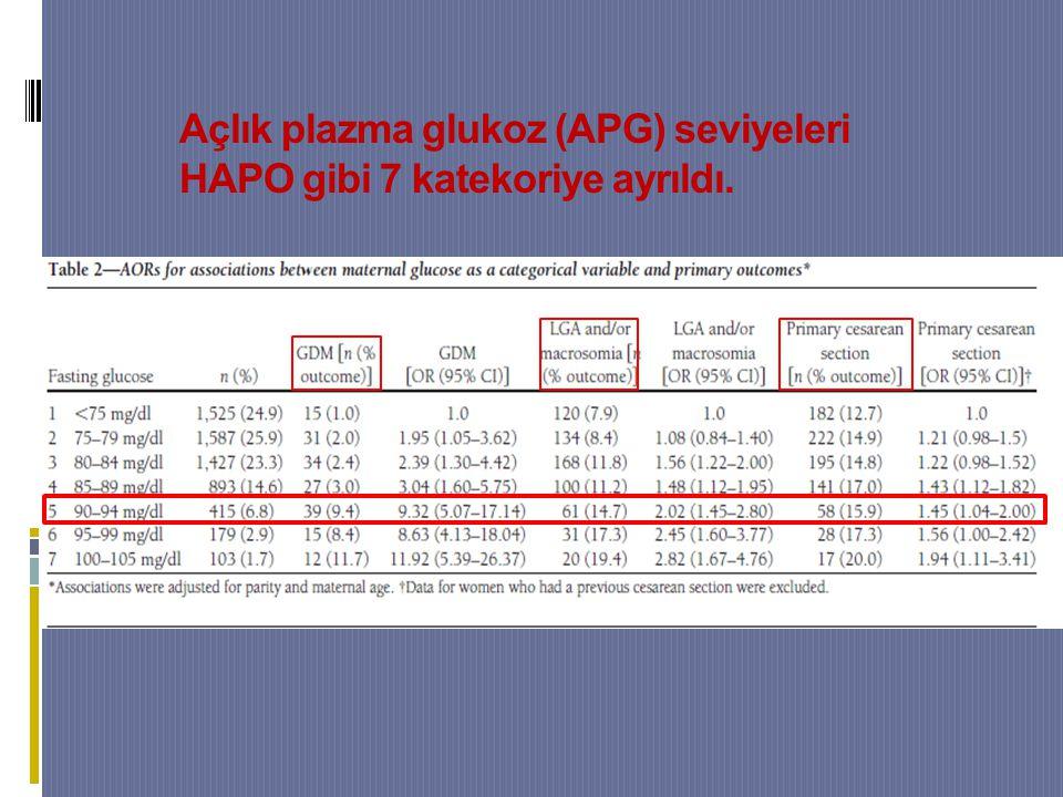 Açlık plazma glukoz (APG) seviyeleri HAPO gibi 7 katekoriye ayrıldı.