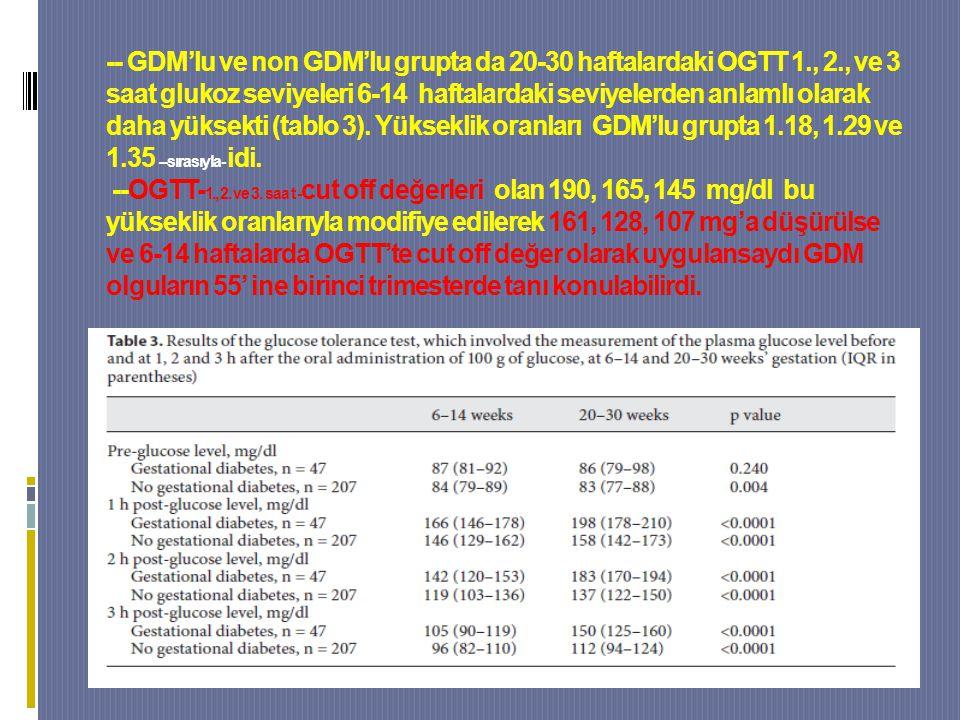 -- GDM'lu ve non GDM'lu grupta da 20-30 haftalardaki OGTT 1., 2., ve 3 saat glukoz seviyeleri 6-14 haftalardaki seviyelerden anlamlı olarak daha yüksekti (tablo 3).