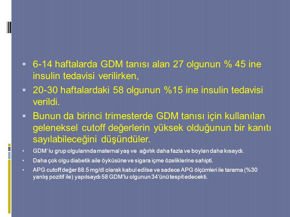  6-14 haftalarda GDM tanısı alan 27 olgunun % 45 ine insulin tedavisi verilirken,  20-30 haftalardaki 58 olgunun %15 ine insulin tedavisi verildi.