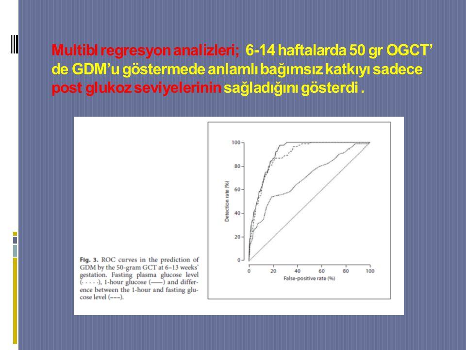 Multibl regresyon analizleri; 6-14 haftalarda 50 gr OGCT' de GDM'u göstermede anlamlı bağımsız katkıyı sadece post glukoz seviyelerinin sağladığını gösterdi.