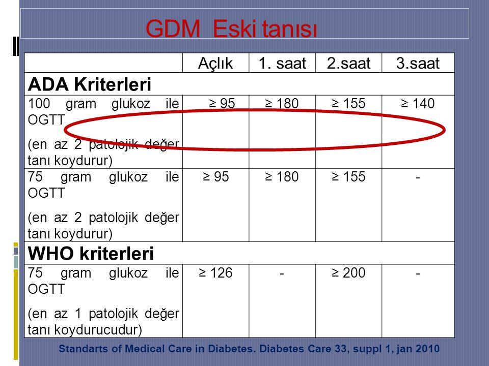 GDM Eski tanısı Açlık1.saat2.saat3.saat ADA Kriterleri 100 gram glukoz ile OGTT (en az 2 patolojik değer tanı koydurur) ≥ 95≥ 180≥ 155≥ 140 75 gram glukoz ile OGTT (en az 2 patolojik değer tanı koydurur) ≥ 95≥ 180≥ 155- WHO kriterleri 75 gram glukoz ile OGTT (en az 1 patolojik değer tanı koydurucudur) ≥ 126-≥ 200- Standarts of Medical Care in Diabetes.