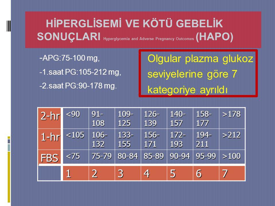 2-hr<90 91- 108 109- 125 126- 139 140- 157 158- 177 >178 1-hr<105 106- 132 133- 155 156- 171 172- 193 194- 211 >212 FBS<7575-7980-8485-8990-9495-99>100 1234567 - APG:75-100 mg, -1.saat PG:105-212 mg, -2.saat PG:90-178 mg.