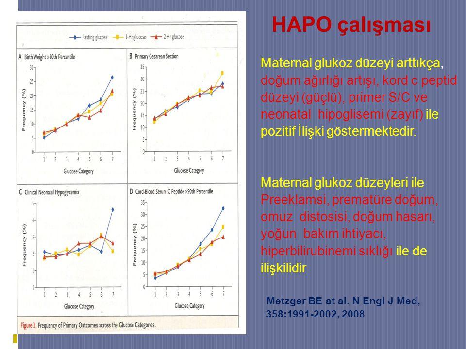 HAPO çalışması Maternal glukoz düzeyi arttıkça, doğum ağırlığı artışı, kord c peptid düzeyi (güçlü), primer S/C ve neonatal hipoglisemi (zayıf) ile pozitif İlişki göstermektedir.