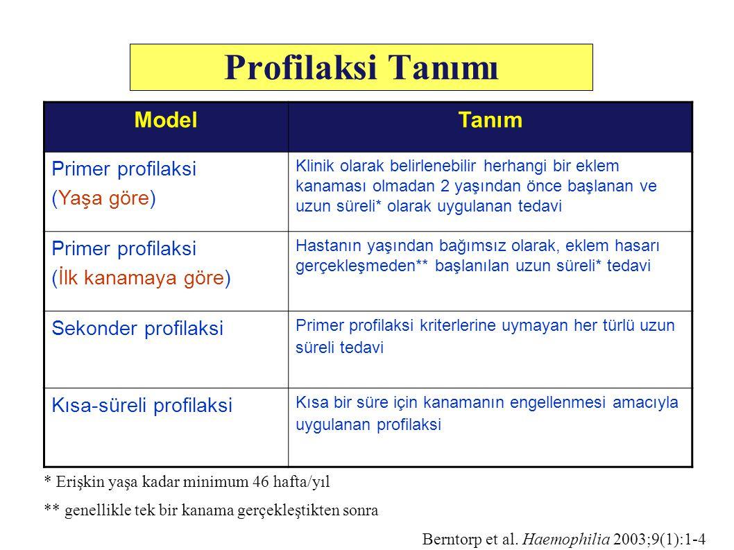 Causes of Mortality for Haemophiliacs 2005 Colvin B.T., Astermark J., Fischer K, Gringeri A.et al.: European principles of haemophilia care.