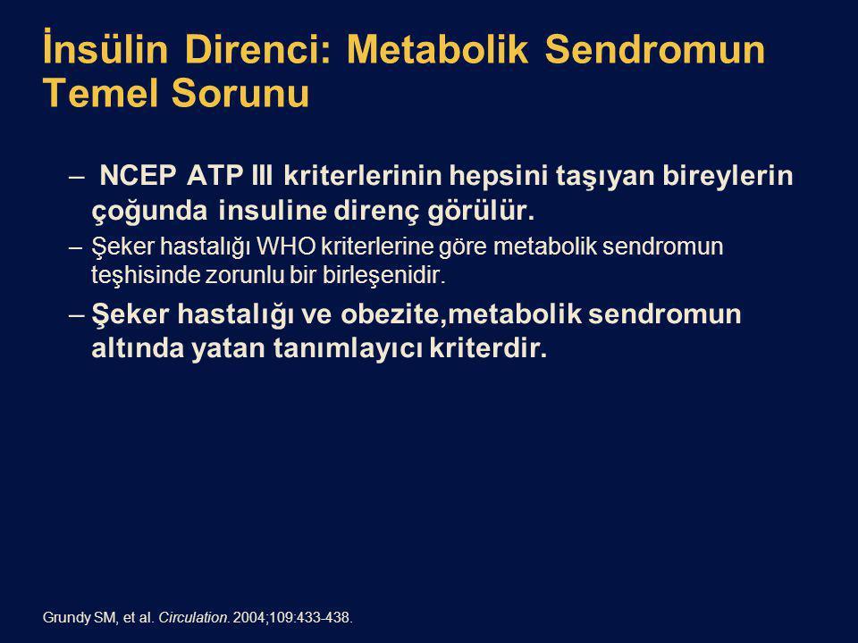 İnsülin Direnci: Metabolik Sendromun Temel Sorunu – NCEP ATP III kriterlerinin hepsini taşıyan bireylerin çoğunda insuline direnç görülür. –Şeker hast