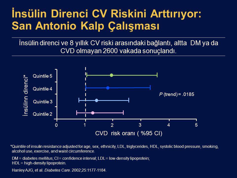 İnsülin Direnci CV Riskini Arttırıyor: San Antonio Kalp Çalışması *Quintile of insulin resistance adjusted for age, sex, ethnicity, LDL, triglycerides