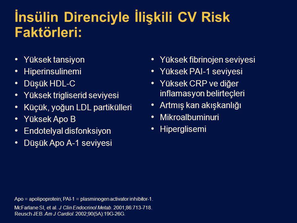 İnsülin Direnciyle İlişkili CV Risk Faktörleri: Yüksek tansiyon Hiperinsulinemi Düşük HDL-C Yüksek trigliserid seviyesi Küçük, yoğun LDL partikülleri Yüksek Apo B Endotelyal disfonksiyon Düşük Apo A-1 seviyesi Yüksek fibrinojen seviyesi Yüksek PAI-1 seviyesi Yüksek CRP ve diğer inflamasyon belirteçleri Artmış kan akışkanlığı Mikroalbuminuri Hiperglisemi Apo = apolipoprotein; PAI-1 = plasminogen activator inhibitor-1.