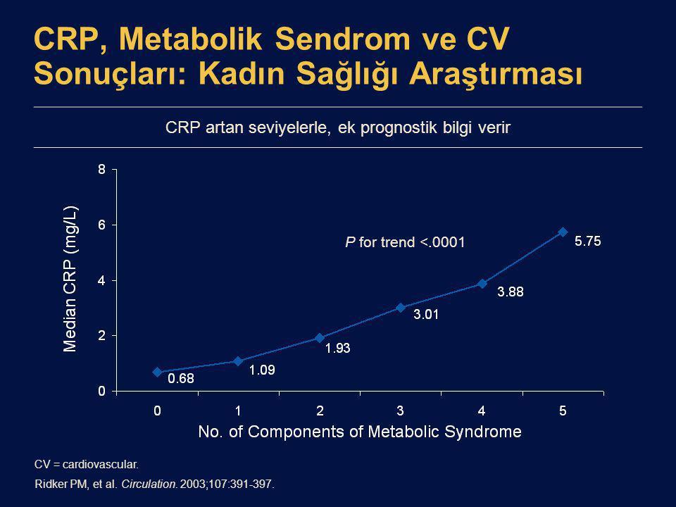 CRP artan seviyelerle, ek prognostik bilgi verir CRP, Metabolik Sendrom ve CV Sonuçları: Kadın Sağlığı Araştırması CV = cardiovascular. Ridker PM, et
