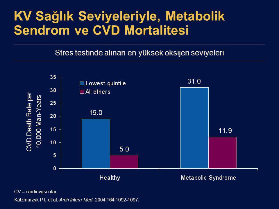 KV Sağlık Seviyeleriyle, Metabolik Sendrom ve CVD Mortalitesi CV = cardiovascular.