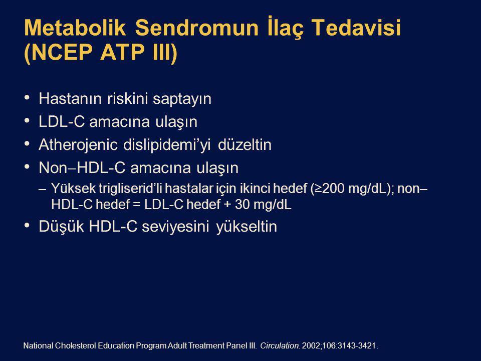 Metabolik Sendromun İlaç Tedavisi (NCEP ATP III) Hastanın riskini saptayın LDL-C amacına ulaşın Atherojenic dislipidemi'yi düzeltin Non  HDL-C amacına ulaşın –Yüksek trigliserid'li hastalar için ikinci hedef (≥200 mg/dL); non– HDL-C hedef = LDL-C hedef + 30 mg/dL Düşük HDL-C seviyesini yükseltin National Cholesterol Education Program Adult Treatment Panel III.