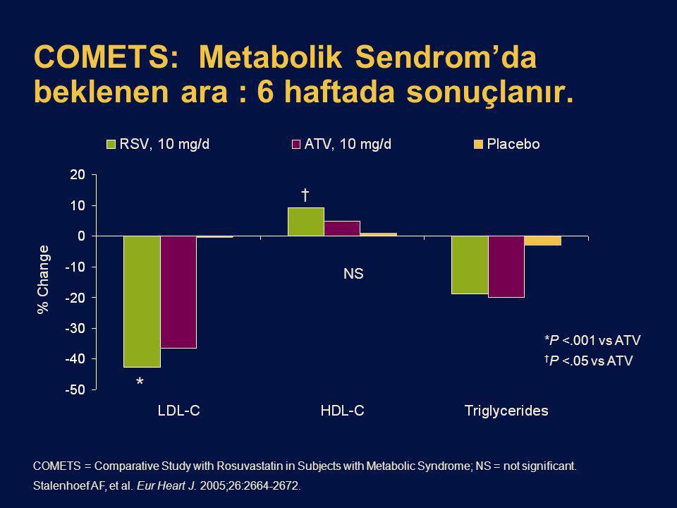 COMETS: Metabolik Sendrom'da beklenen ara : 6 haftada sonuçlanır. * † NS *P <.001 vs ATV † P <.05 vs ATV COMETS = Comparative Study with Rosuvastatin