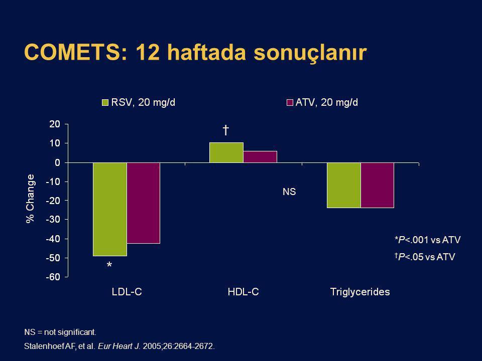 COMETS: 12 haftada sonuçlanır * † NS *P<.001 vs ATV † P<.05 vs ATV NS = not significant. Stalenhoef AF, et al. Eur Heart J. 2005;26:2664-2672.