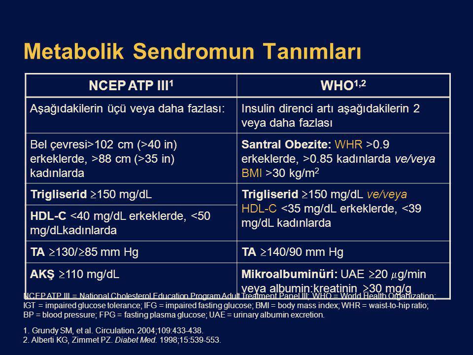 Metabolik Sendromun Tanımları NCEP ATP III 1 WHO 1,2 Aşağıdakilerin üçü veya daha fazlası:Insulin direnci artı aşağıdakilerin 2 veya daha fazlası Bel çevresi>102 cm (>40 in) erkeklerde, >88 cm (>35 in) kadınlarda Santral Obezite: WHR >0.9 erkeklerde, >0.85 kadınlarda ve/veya BMI >30 kg/m 2 Trigliserid  150 mg/dLTrigliserid  150 mg/dL ve/veya HDL-C <35 mg/dL erkeklerde, <39 mg/dL kadınlarda HDL-C <40 mg/dL erkeklerde, <50 mg/dLkadınlarda TA  130/  85 mm HgTA  140/90 mm Hg AKŞ  110 mg/dLMikroalbuminüri: UAE  20  g/min veya albumin:kreatinin  30 mg/g NCEP ATP III = National Cholesterol Education Program Adult Treatment Panel III; WHO = World Health Organization; IGT = impaired glucose tolerance; IFG = impaired fasting glucose; BMI = body mass index; WHR = waist-to-hip ratio; BP = blood pressure; FPG = fasting plasma glucose; UAE = urinary albumin excretion.