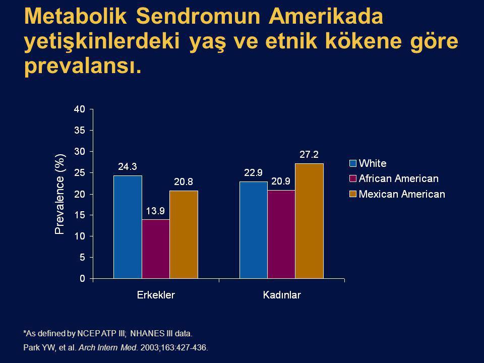 Metabolik Sendromun Amerikada yetişkinlerdeki yaş ve etnik kökene göre prevalansı. *As defined by NCEP ATP III; NHANES III data. Park YW, et al. Arch