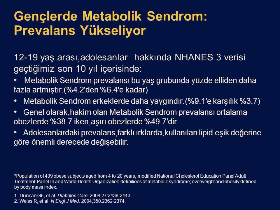 Gençlerde Metabolik Sendrom: Prevalans Yükseliyor 12-19 yaş arası,adolesanlar hakkında NHANES 3 verisi geçtiğimiz son 10 yıl içerisinde: Metabolik Sendrom prevalansı bu yaş grubunda yüzde elliden daha fazla artmıştır.(%4.2 den %6.4 e kadar) Metabolik Sendrom erkeklerde daha yaygındır.(%9.1 e karşılık %3.7) Genel olarak,hakim olan Metabolik Sendrom prevalansı ortalama obezlerde %38.7 iken,aşırı obezlerde %49.7 dir.