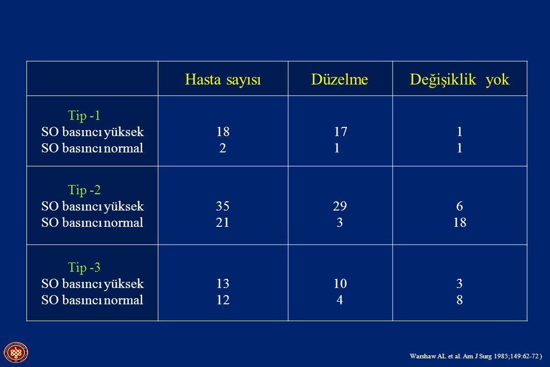 Hasta sayısıDüzelmeDeğişiklik yok Tip -1 SO basıncı yüksek SO basıncı normal 18 2 17 1 11 11 Tip -2 SO basıncı yüksek SO basıncı normal 35 21 29 3 6 1