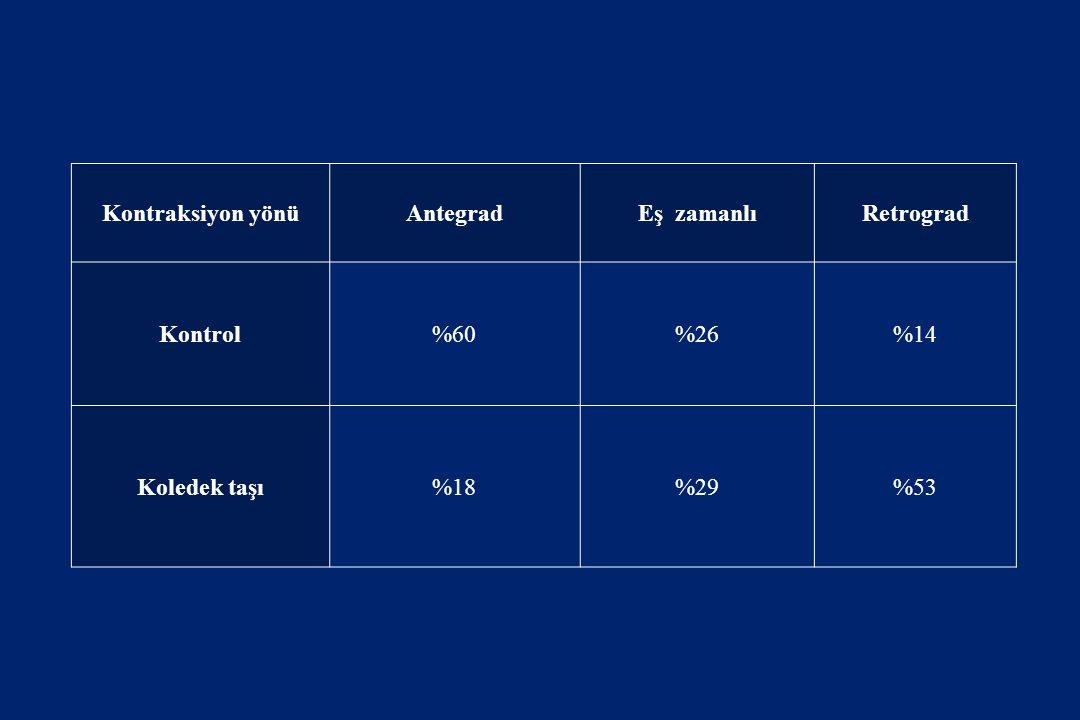 Kontraksiyon yönüAntegradEş zamanlıRetrograd Kontrol%60%26%14 Koledek taşı%18%29%53