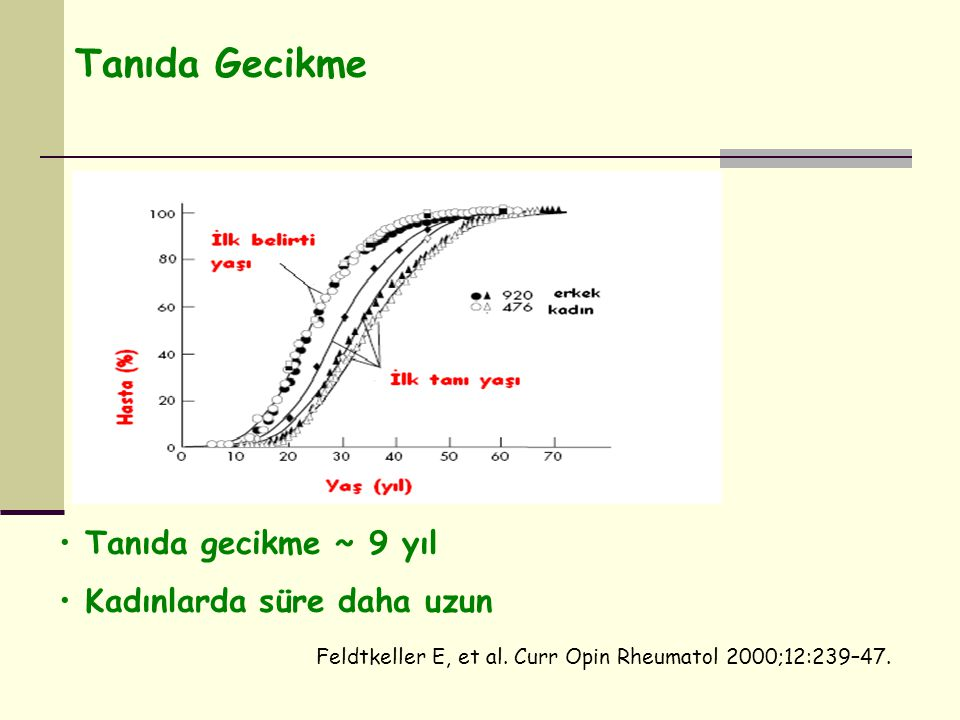 Tanıda Gecikme Feldtkeller E, et al. Curr Opin Rheumatol 2000;12:239–47. Tanıda gecikme ~ 9 yıl Kadınlarda süre daha uzun