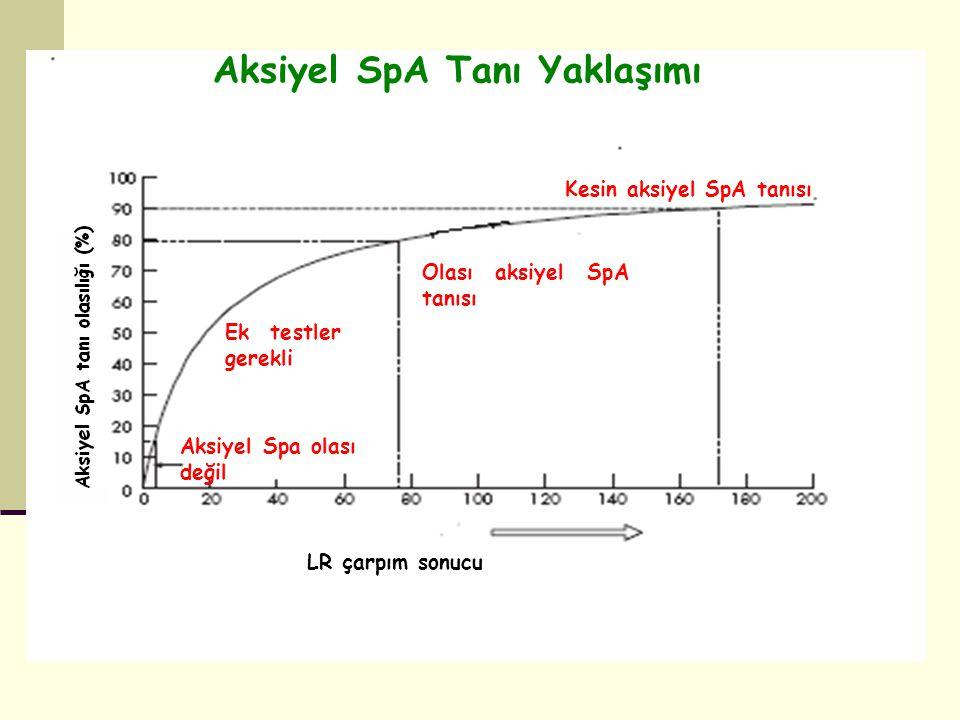 Aksiyel Spa olası değil Ek testler gerekli Olası aksiyel SpA tanısı Kesin aksiyel SpA tanısı LR çarpım sonucu Aksiyel SpA Tanı Yaklaşımı
