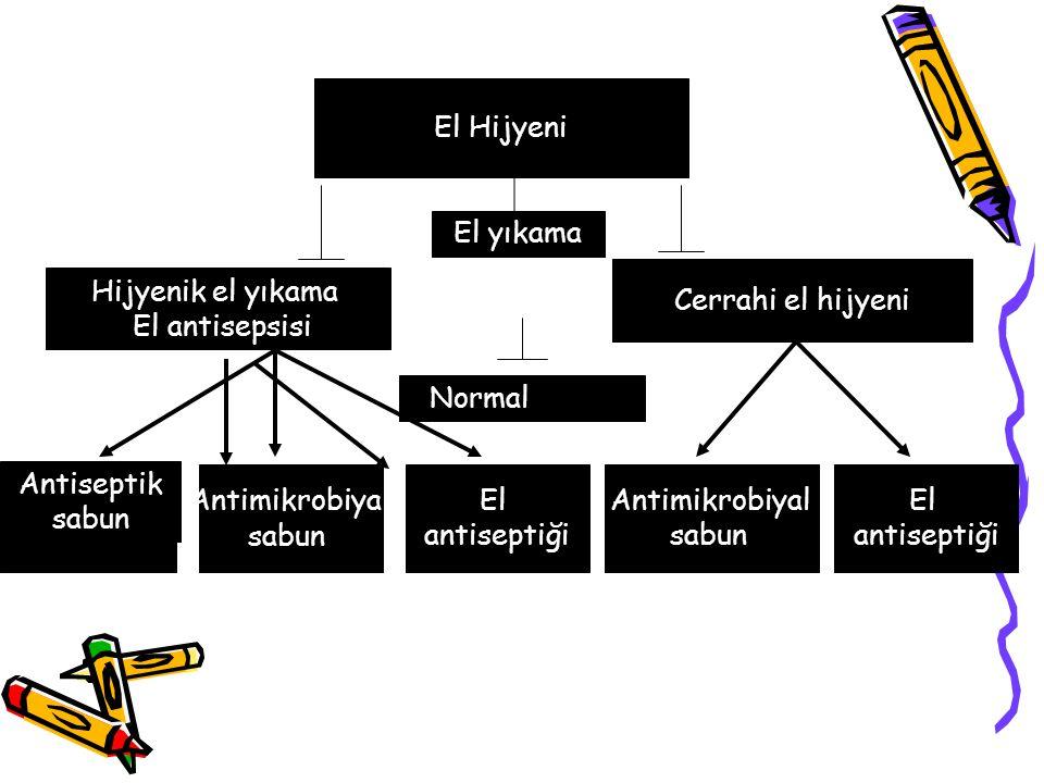 El Yıkama – El Hijyeni Su ve Sabunla El Yıkama Alkollü el antiseptikleri:  30 saniyede 3.4-5.8 log10 azalma SüreBakteri sayısında azalma 15 sn0.6-1.1 log10 30 sn1.8-2.8 log10 1 dk2.7-3.0 log10
