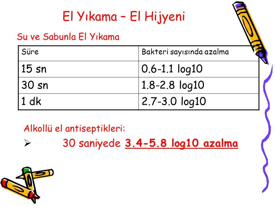 El Yıkama – El Hijyeni Su ve Sabunla El Yıkama Alkollü el antiseptikleri:  30 saniyede 3.4-5.8 log10 azalma SüreBakteri sayısında azalma 15 sn0.6-1.1