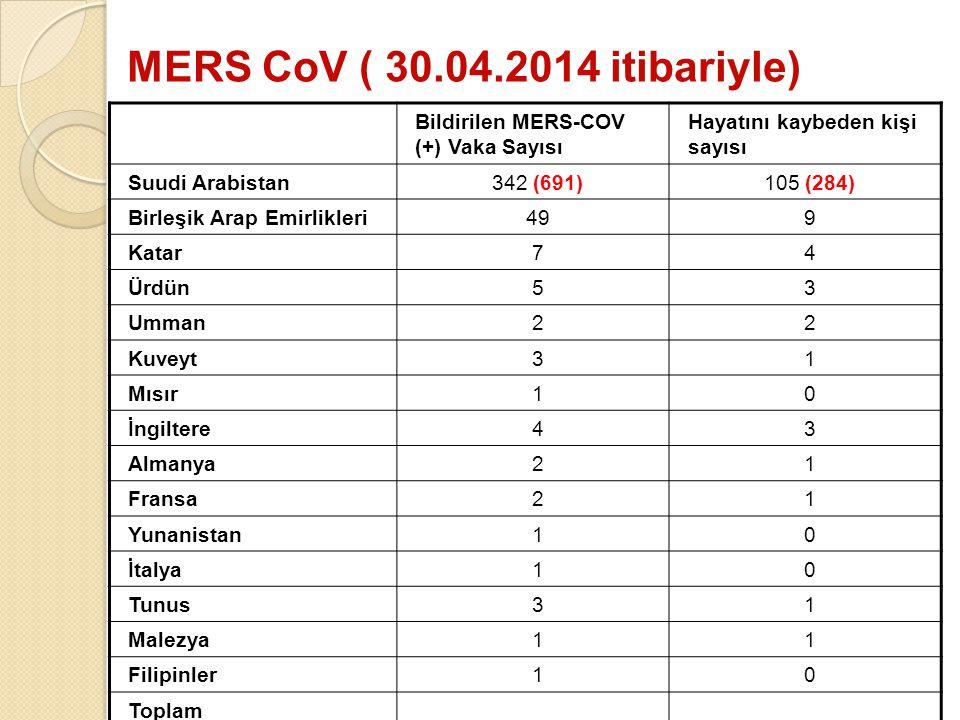MERS CoV ( 30.04.2014 itibariyle) Bildirilen MERS-COV (+) Vaka Sayısı Hayatını kaybeden kişi sayısı Suudi Arabistan342 (691)105 (284) Birleşik Arap Em