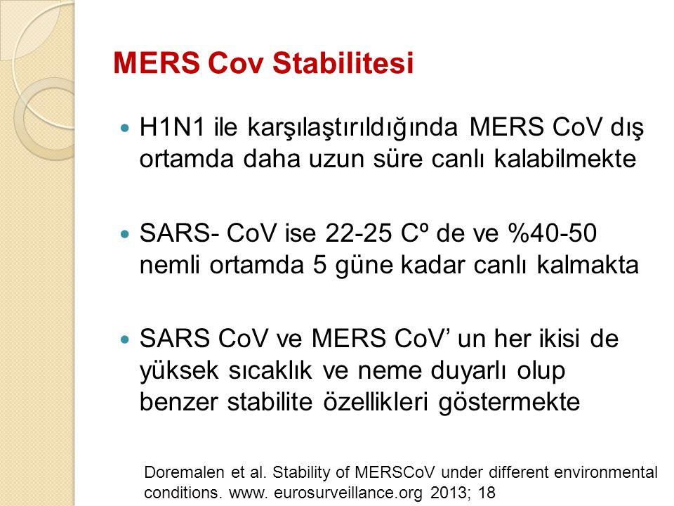 MERS Cov Stabilitesi H1N1 ile karşılaştırıldığında MERS CoV dış ortamda daha uzun süre canlı kalabilmekte SARS- CoV ise 22-25 Cº de ve %40-50 nemli or