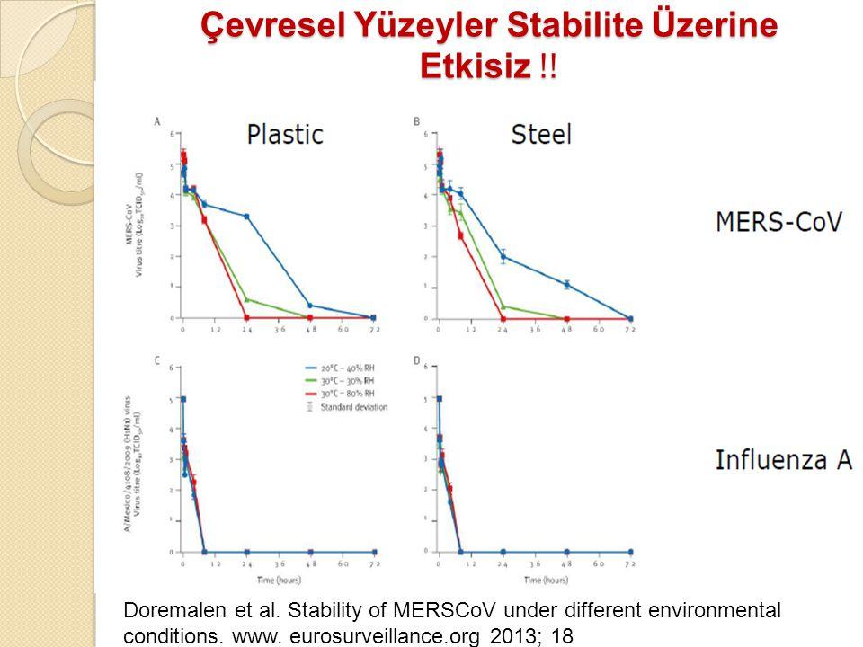 Çevresel Yüzeyler Stabilite Üzerine Etkisiz ǃǃ Doremalen et al. Stability of MERSCoV under different environmental conditions. www. eurosurveillance.o