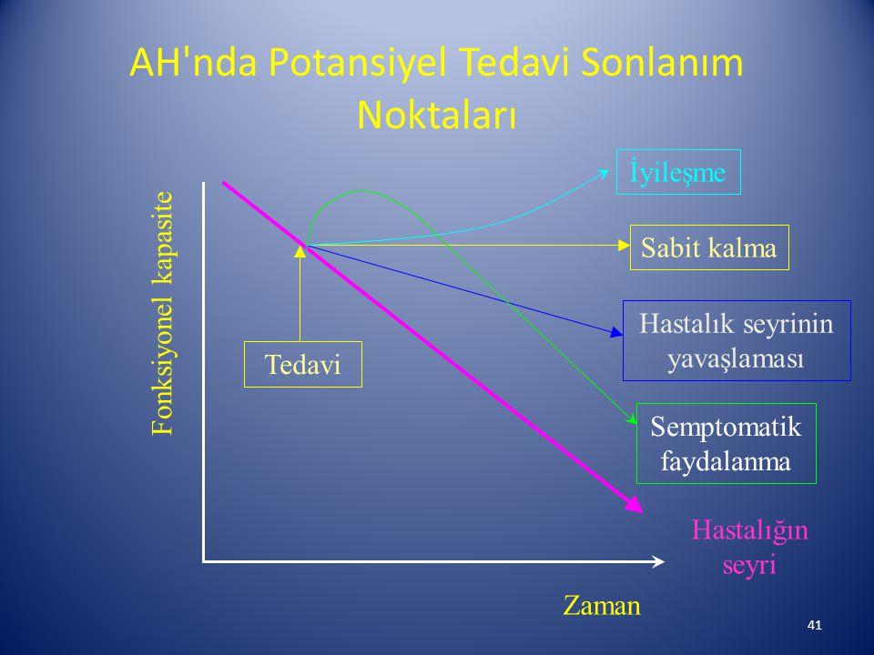 AH nda Potansiyel Tedavi Sonlanım Noktaları 41 Fonksiyonel kapasite Zaman Hastalığın seyri Tedavi Sabit kalma Hastalık seyrinin yavaşlaması Semptomatik faydalanma İyileşme