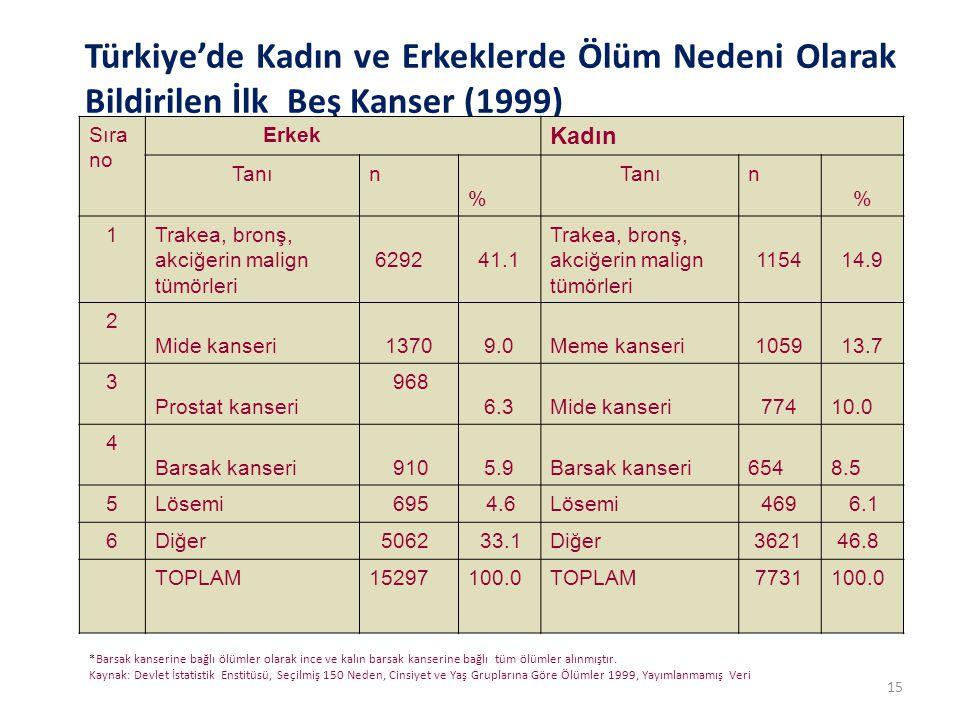 Türkiye'de Kadın ve Erkeklerde Ölüm Nedeni Olarak Bildirilen İlk Beş Kanser (1999) *Barsak kanserine bağlı ölümler olarak ince ve kalın barsak kanseri