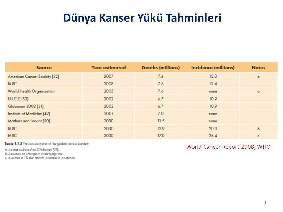 Türkiye'de Kadın ve Erkeklerde Ölüm Nedeni Olarak Bildirilen İlk Beş Kanser (1999) *Barsak kanserine bağlı ölümler olarak ince ve kalın barsak kanserine bağlı tüm ölümler alınmıştır.