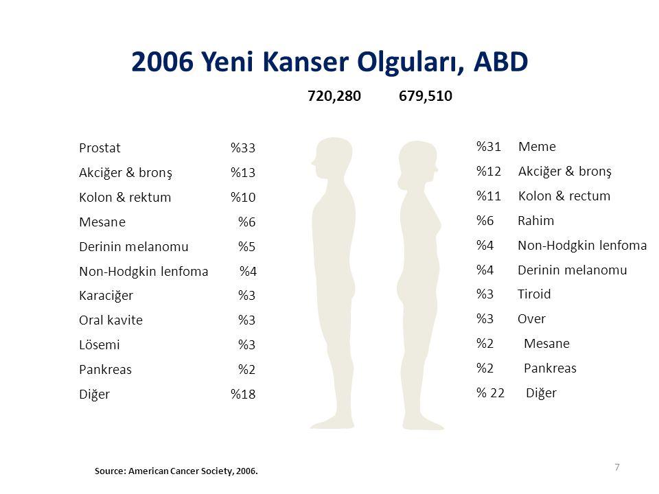 2006 Yeni Kanser Olguları, ABD Source: American Cancer Society, 2006. 720,280679,510 %31 Meme %12 Akciğer & bronş %11 Kolon & rectum %6 Rahim %4 Non-H