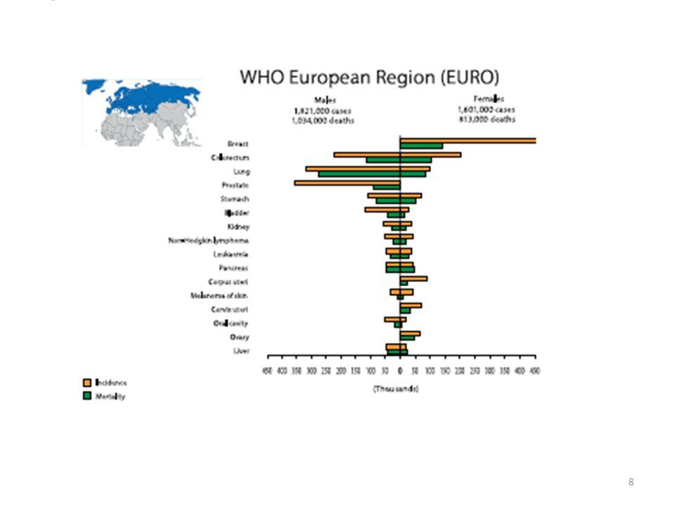 World Health Statistics 2008, WHO Yüksek, Orta ve Düşük Gelirli Ülkelere Göre Kanser Ölümleri 49