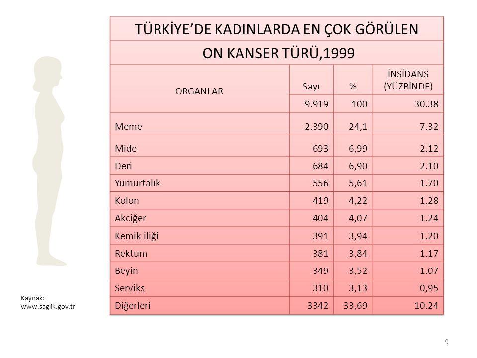 Kaynak: www.saglik.gov.tr 9