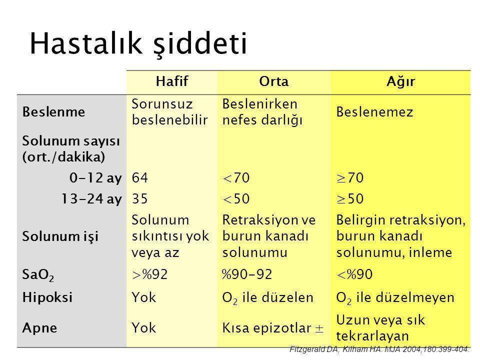 Hastalık şiddeti HafifOrtaAğır Beslenme Sorunsuz beslenebilir Beslenirken nefes darlığı Beslenemez Solunum sayısı (ort./dakika) 0-12 ay64<70≥70 13-24