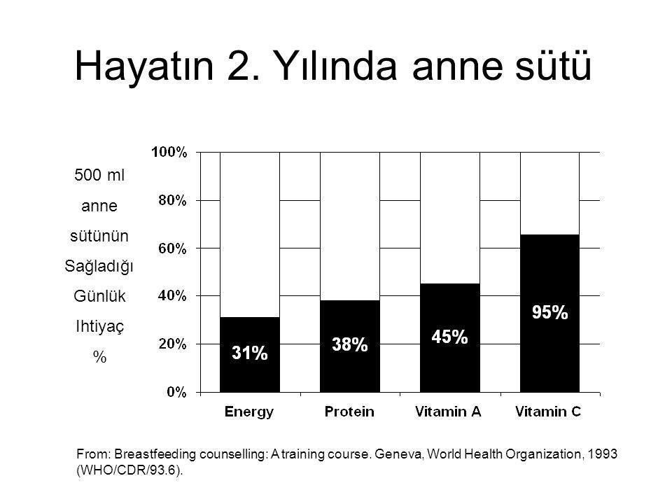 Hayatın 2. Yılında anne sütü 500 ml anne sütünün Sağladığı Günlük Ihtiyaç % From: Breastfeeding counselling: A training course. Geneva, World Health O