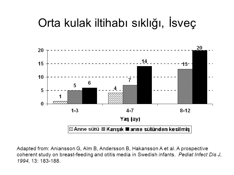 Orta kulak iltihabı sıklığı, İsveç Adapted from: Aniansson G, Alm B, Andersson B, Hakansson A et al. A prospective coherent study on breast-feeding an