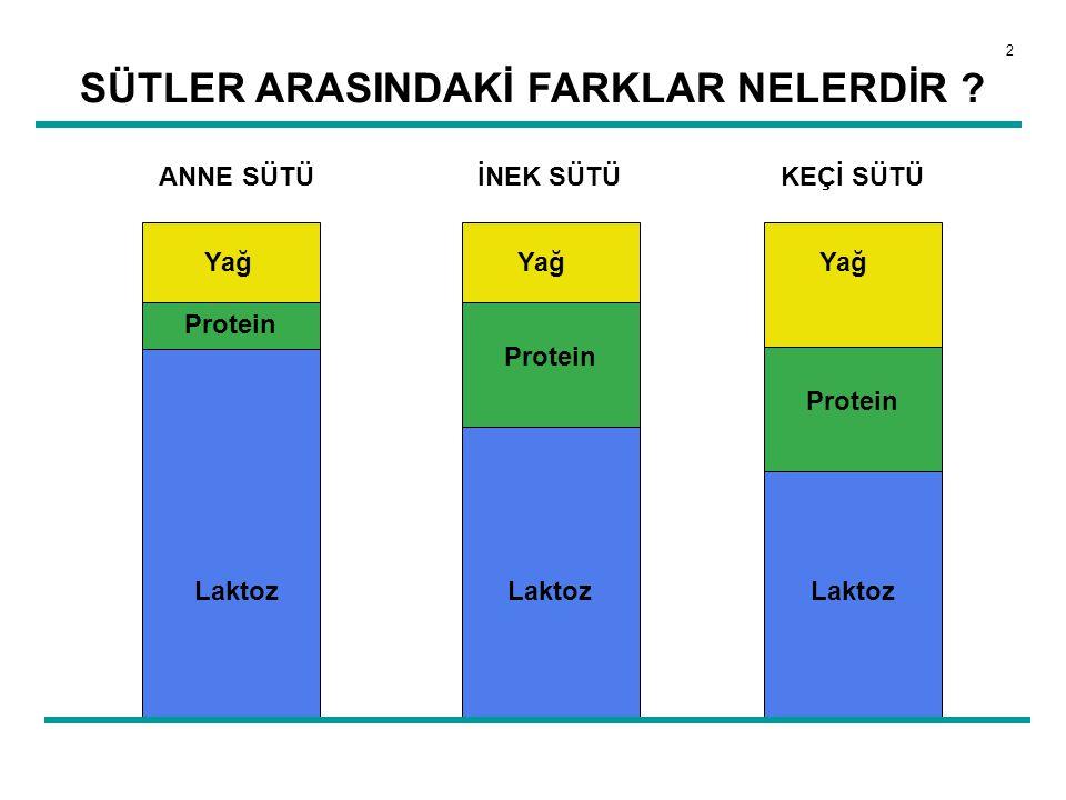 Sütlerde Protein Değişik memelilerin süt protein içerikleri yavrularının büyüme hızına bağlı olarak değişir ; Keçi sütü : 5,5 mg/dl İnek sütü: 3,3 mg/dl İnsan sütü: 0,9 mg/dl Hayvan sütü insan sütünden daha fazla protein içerir.