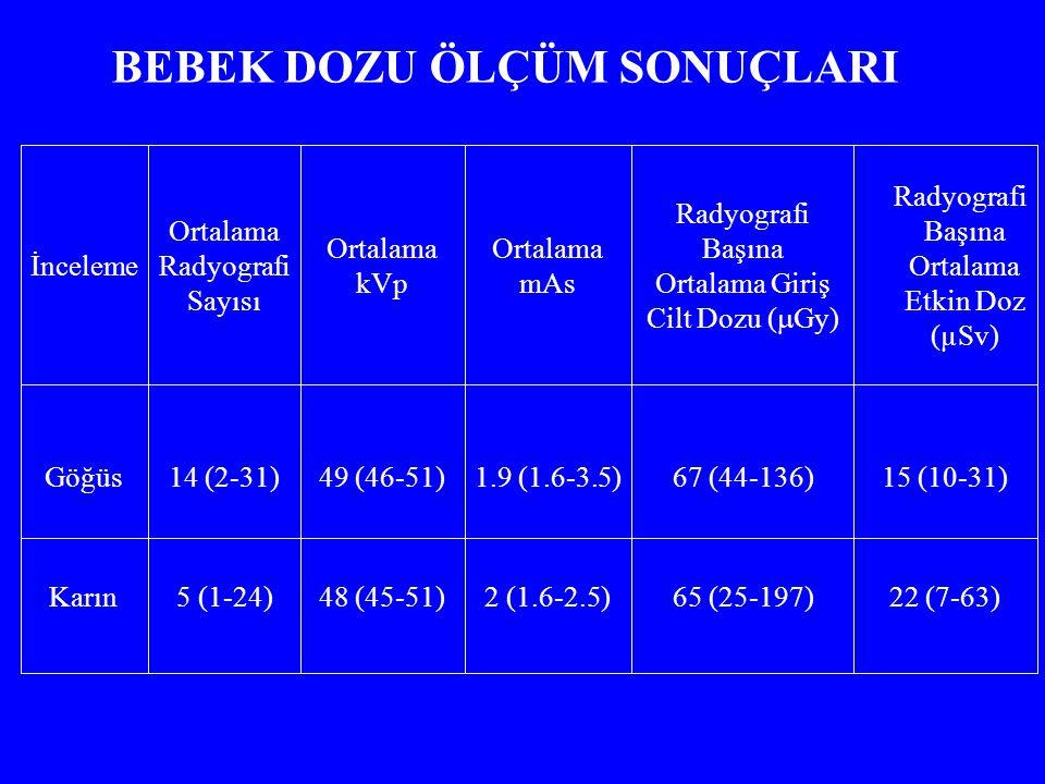 22 (7-63)65 (25-197)2 (1.6-2.5)48 (45-51)5 (1-24)Karın 15 (10-31)67 (44-136)1.9 (1.6-3.5)49 (46-51)14 (2-31)Göğüs Radyografi Başına Ortalama Etkin Doz