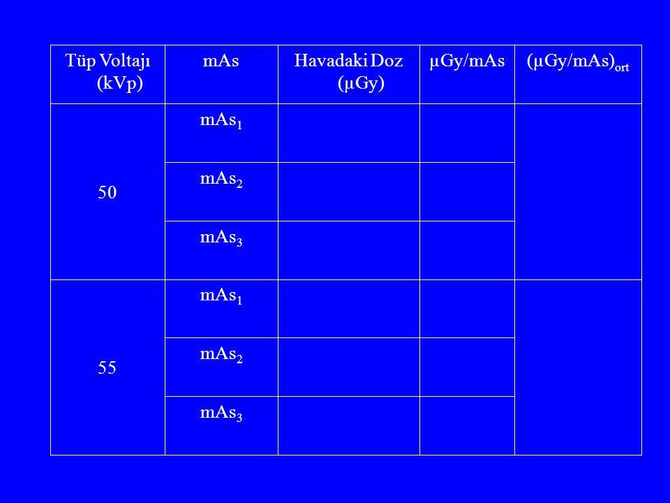 İyon Odası ODM OHM HASTA GİRİŞ DOZUNUN HAVA KERMA'DAN BULUNMASI ESD = HK x GSF x (ODM / OHM) 2 x μ d / μ h HK : Hava Kerma (mGy) (ODM / OHM) 2 : Ters Kare düzeltme faktörü μ d / μ h = 1.06 (Doku ve hava kütle azalım katsayıları oranı)