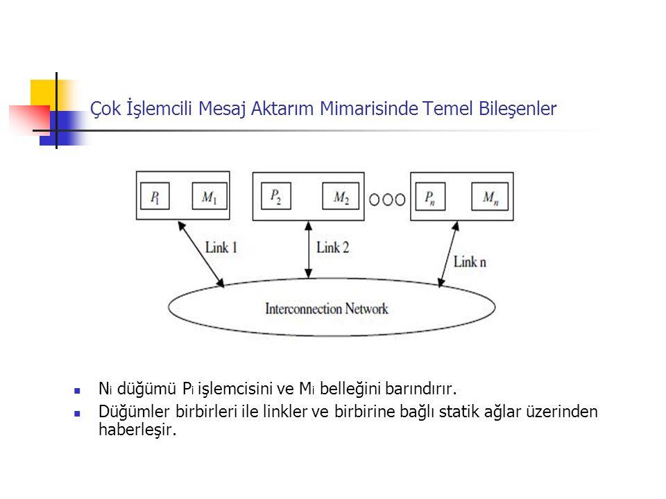 Çok İşlemcili Mesaj Aktarım Mimarisinde Temel Bileşenler N i düğümü P i işlemcisini ve M i belleğini barındırır. Düğümler birbirleri ile linkler ve bi
