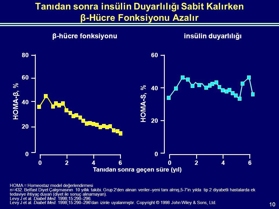 Tanıdan sonra insülin Duyarlılığı Sabit Kalırken β-Hücre Fonksiyonu Azalır HOMA = Homeostaz model değerlendirmesi n=432.