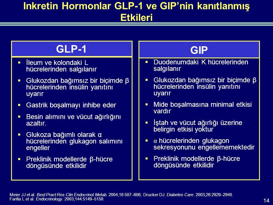 Inkretin Hormonlar GLP-1 ve GIP'nin kanıtlanmış Etkileri  İleum ve kolondaki L hücrelerinden salgılanır  Glukozdan bağımsız bir biçimde β hücrelerinden insülin yanıtını uyarır  Gastrik boşalmayı inhibe eder  Besin alımını ve vücut ağırlığını azaltır.