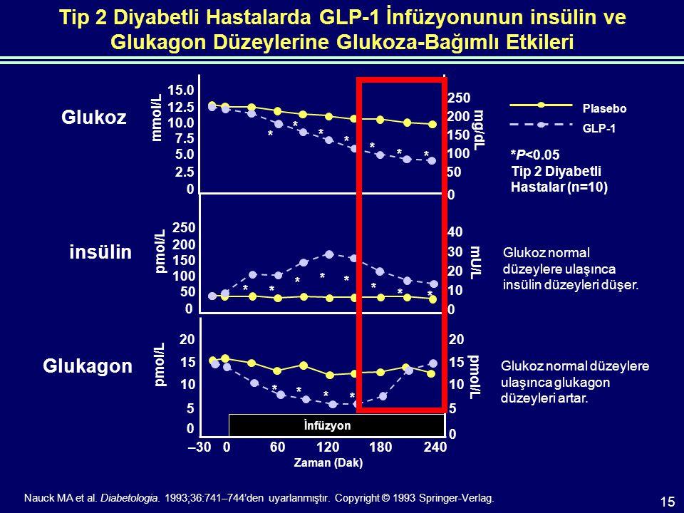 Tip 2 Diyabetli Hastalarda GLP-1 İnfüzyonunun insülin ve Glukagon Düzeylerine Glukoza-Bağımlı Etkileri Glukoz Glukagon Glukoz normal düzeylere ulaşınca glukagon düzeyleri artar.