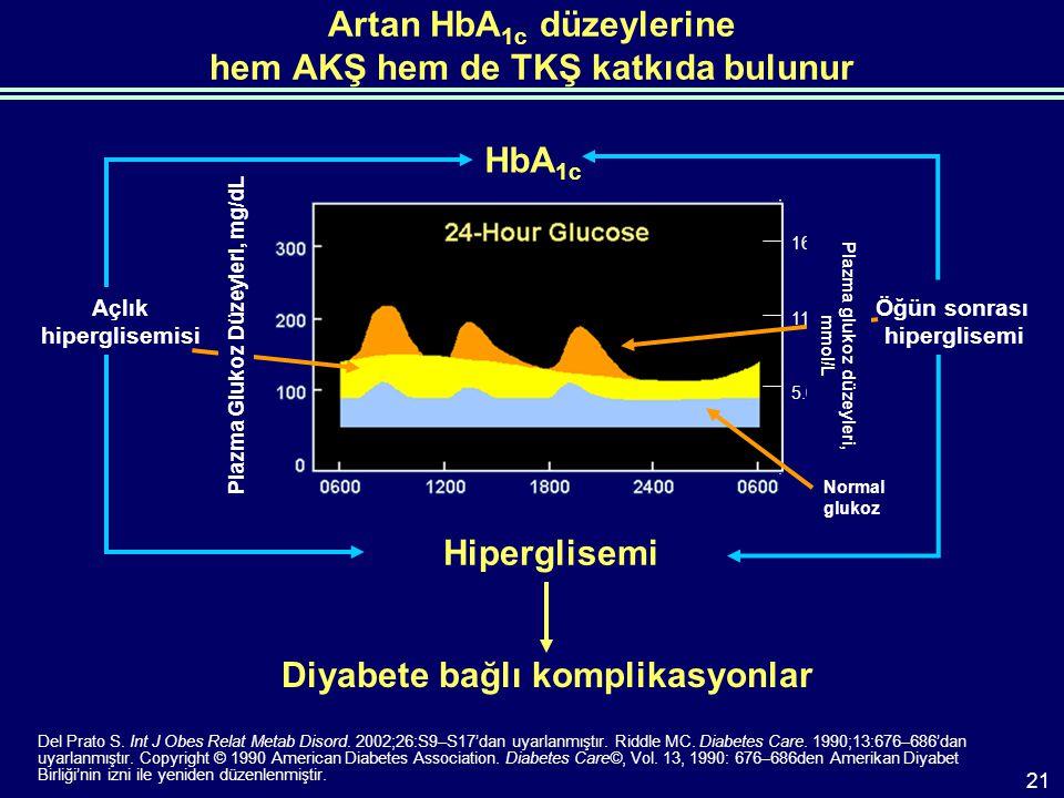 Artan HbA 1c düzeylerine hem AKŞ hem de TKŞ katkıda bulunur Öğün sonrası hiperglisemi Açlık hiperglisemisi HbA 1c Del Prato S.