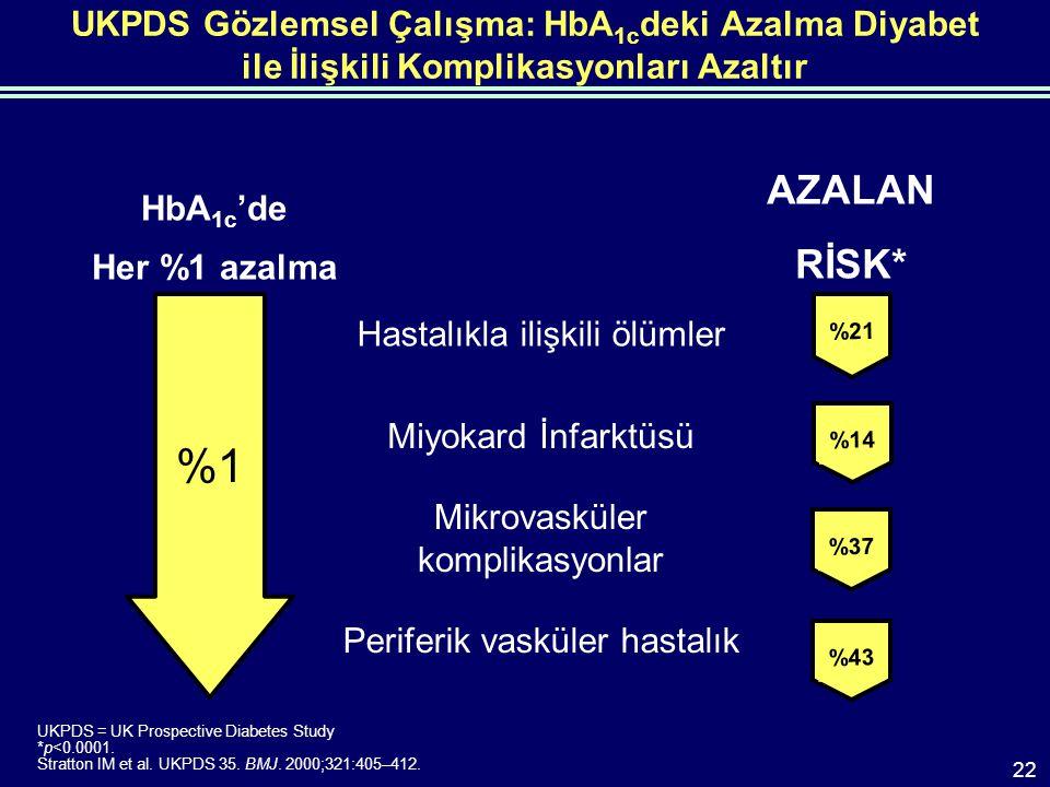 UKPDS Gözlemsel Çalışma: HbA 1c deki Azalma Diyabet ile İlişkili Komplikasyonları Azaltır HbA 1c 'de Her %1 azalma AZALAN RİSK* %1%1 Hastalıkla ilişkili ölümler Miyokard İnfarktüsü Mikrovasküler komplikasyonlar Periferik vasküler hastalık %21 %14 %37 %43 UKPDS = UK Prospective Diabetes Study *p<0.0001.