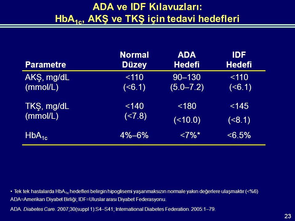 ADA ve IDF Kılavuzları: HbA 1c, AKŞ ve TKŞ için tedavi hedefleri Parametre Normal Düzey ADA Hedefi IDF Hedefi AKŞ, mg/dL (mmol/L) <110 (<6.1) 90–130 (5.0–7.2) <110 (<6.1) TKŞ, mg/dL (mmol/L) <140 (<7.8) <180 (<10.0) <145 (<8.1) HbA 1c 4%–6% <7%*<6.5% Tek tek hastalarda HbA 1c hedefleri belirgin hipoglisemi yaşanmaksızın normale yakın değerlere ulaşmaktır (<%6) ADA=Amerikan Diyabet Birliği; IDF=Uluslar arası Diyabet Federasyonu.